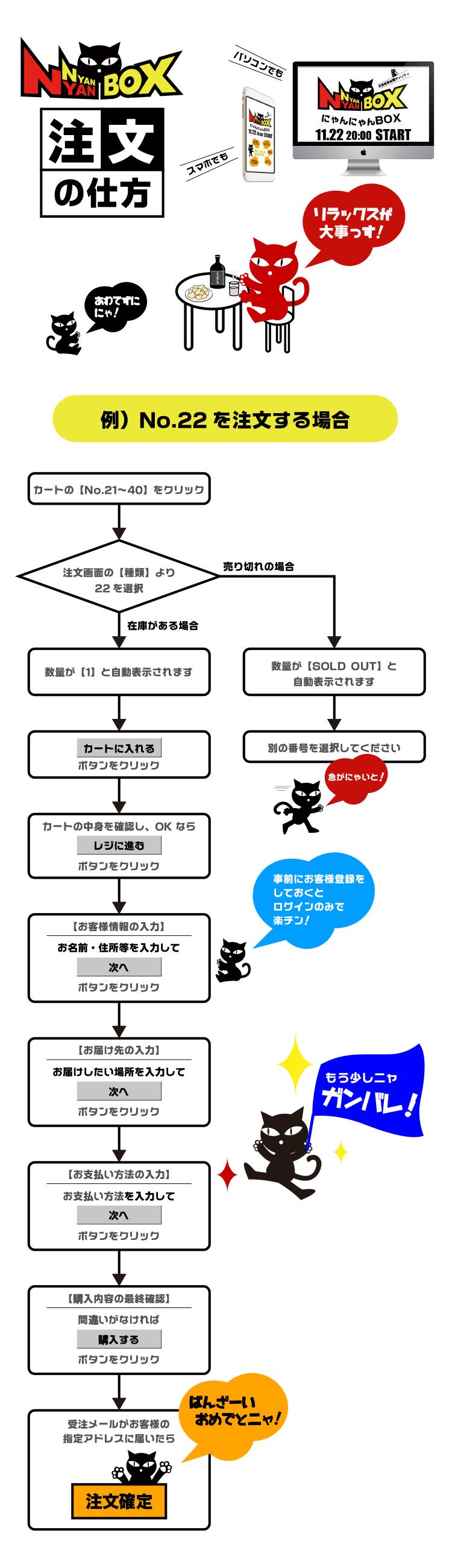にゃんにゃんBOX注文方法